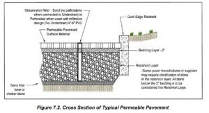 Permeable Pavement Cross SEction