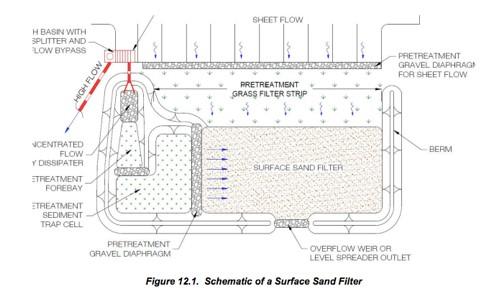 Sand Filter Schematic