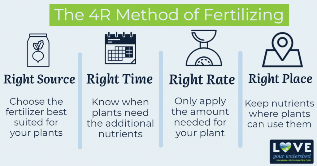 The 4R method of fertilizing - right source, right time, right rate, right place